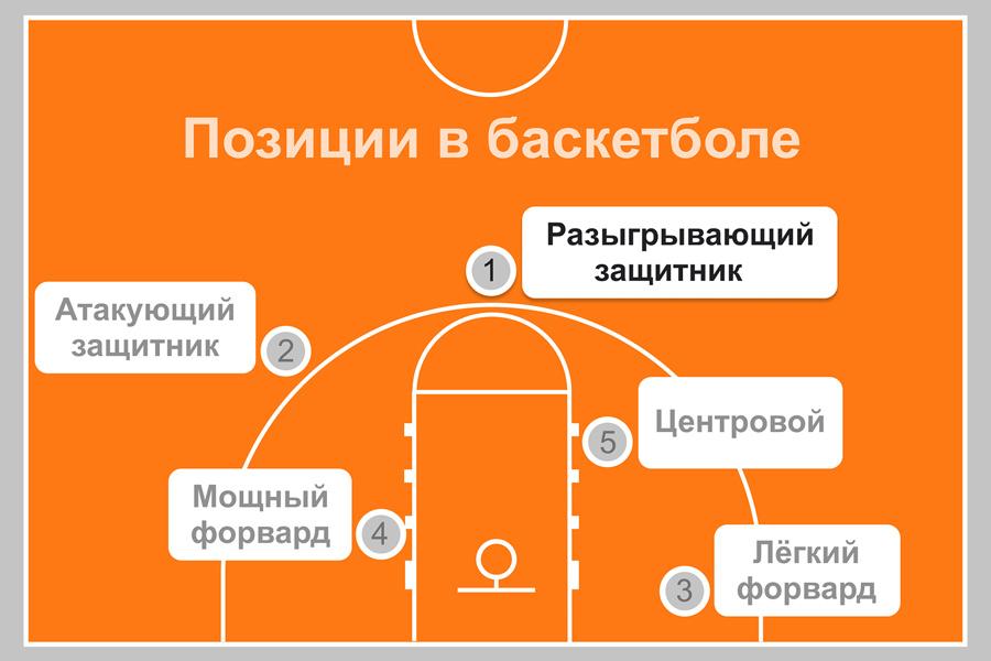 Расстановка баскетболистов на поле